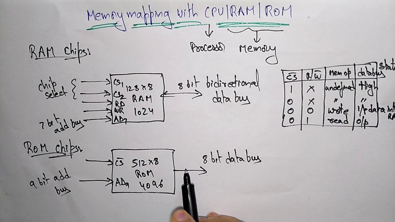 medium resolution of memory mapped cpu ram rom