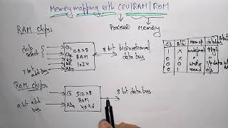 memory mapped CPU   RAM   ROM