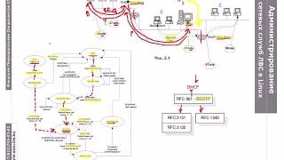 PXE.1: Протокол DHCP, клиент, сервер и агент ретрансляции