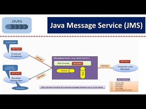 What Is Java Message Service (JMS)?    Java Message Service (JMS) Tutorial
