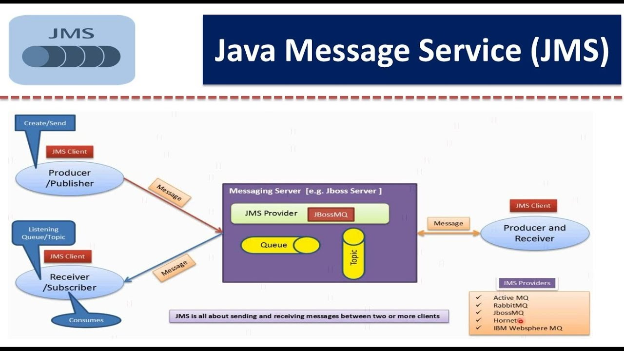 What Is Java Message Service (JMS)? [Video] - DZone Java