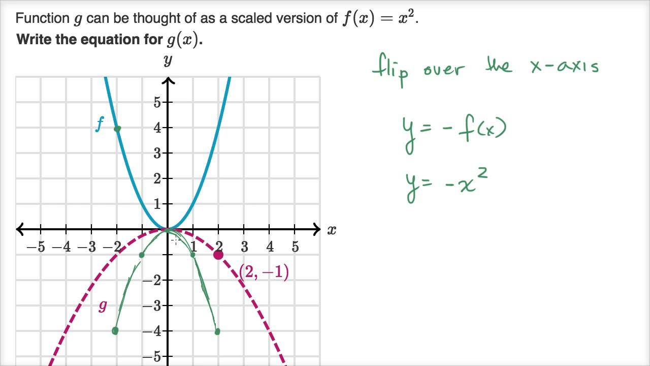 Scaling & reflecting parabolas (video) | Khan Academy