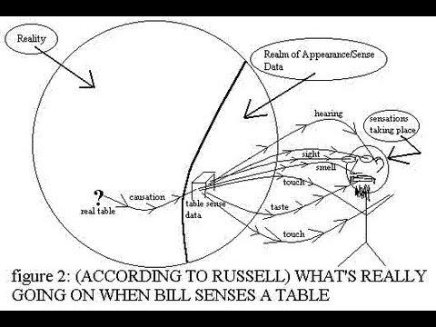 Problem Of Sense Data In Philosophy