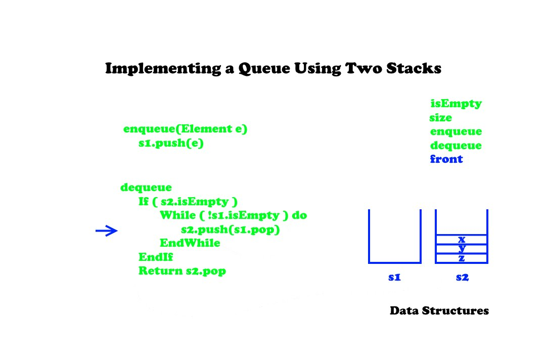 Implementing a Queue Using Two Stacks - Data Structures