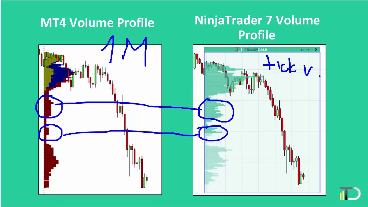 How To Trade With Volume Profile Youtube