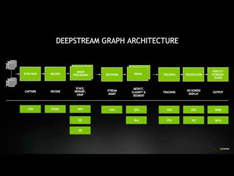 DeepStream SDK — Accelerating Real Time AI Based Video And Image Analytics