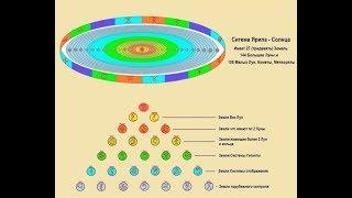 Полное строение Солнечной системы: 27 Планет / Тридевять Земель / Виктор Максименков