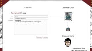 HTML   форма обратной связи  HTML Видео уроки