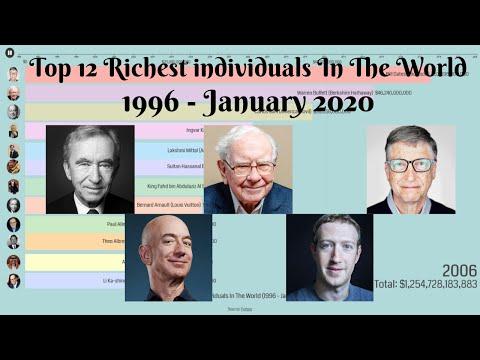 Top 12 Richest Individuals 1996 - 2020