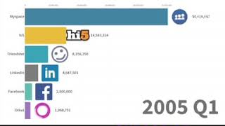 HOW SOCIAL MEDIA EXPANDS from 2003-2020 BOOM 💥 YASH RATHOD INDAIN ✅MySpace-Facebook-Instagram
