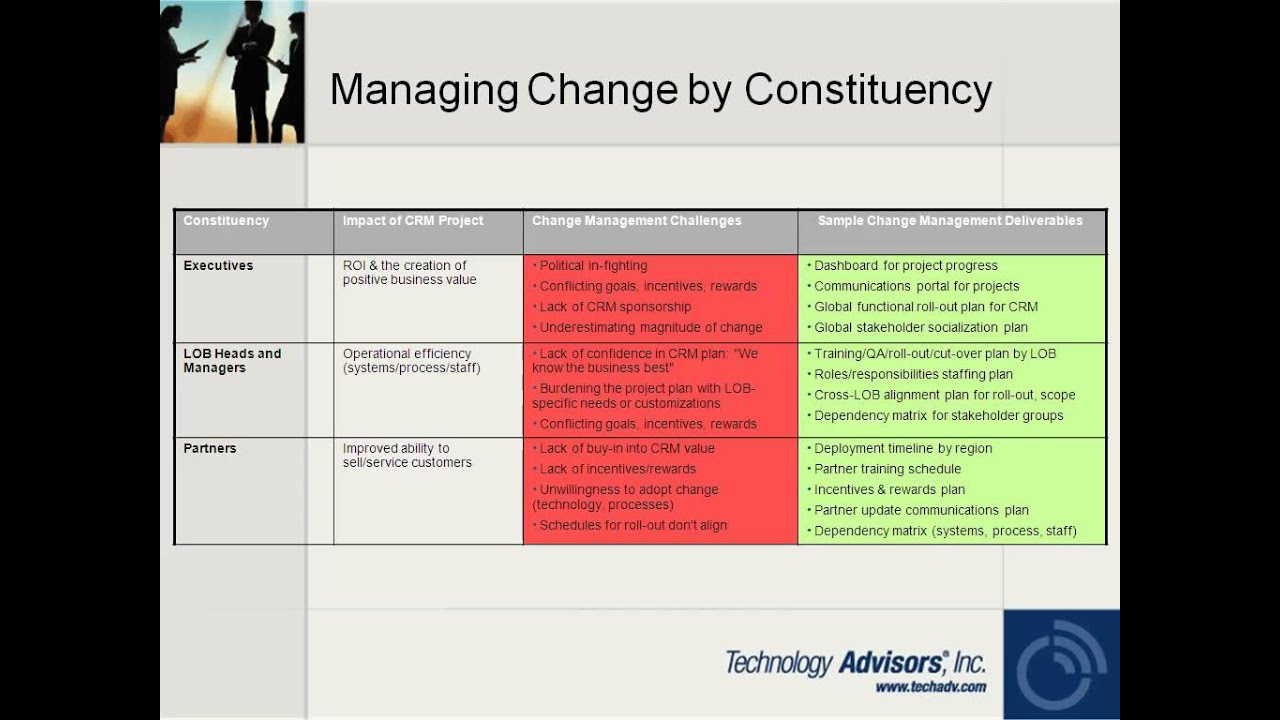 the core challenges of managing change This volume attempts to cut through to the core of change management, to the   advances, challenges and contradictions in organizational development.