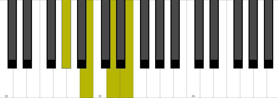 Piano piano chords e7 : E7 Piano Chord + Inversion - YouTube