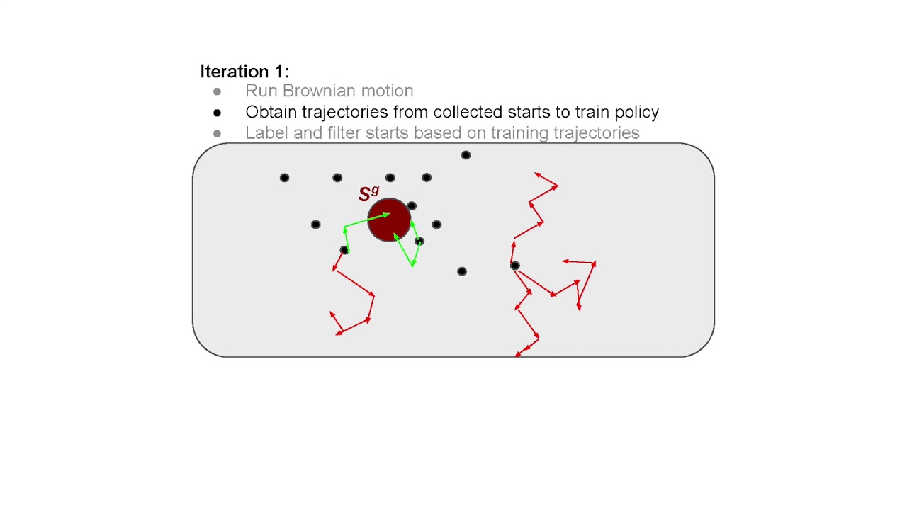 Renforce Learning Reverse Curriculum Generation For Reinforcement Learning