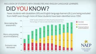 Inclusion Rates and Identification of Students with Disabilities and English Language Learners