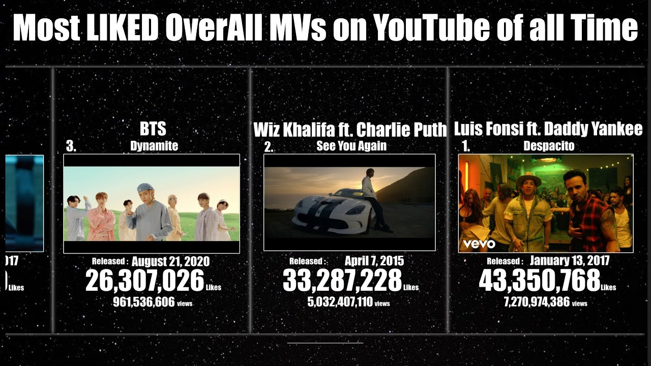 [TOP50] Overall Most Liked Music Videos Of All Time