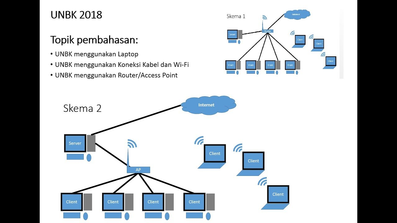 Unbk 2018 unbk menggunakan wi fi router access point youtube unbk 2018 unbk menggunakan wi fi router access point ccuart Images