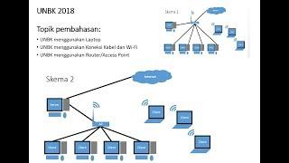 Gambar cover UNBK 2018 | UNBK Menggunakan Wi Fi, Router, Access Point