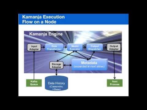 Kamanja: An Open Source Real Time System for Scoring Data Mining Models, Greg Makowski 20150727