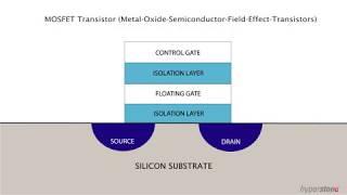 Floating Gate Technology   NĄND Flash Transistors