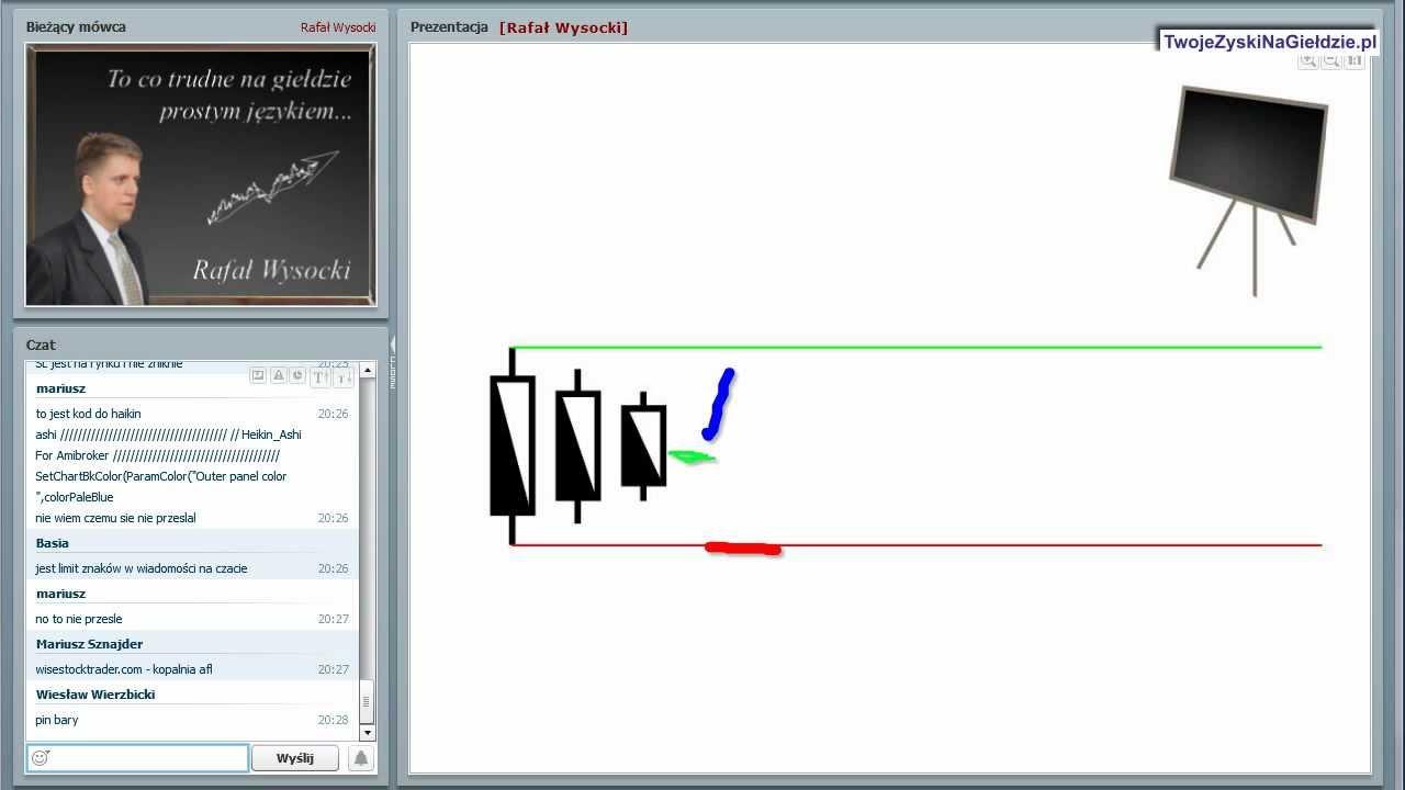 Opcje binarne od zera: początkujący traderzy