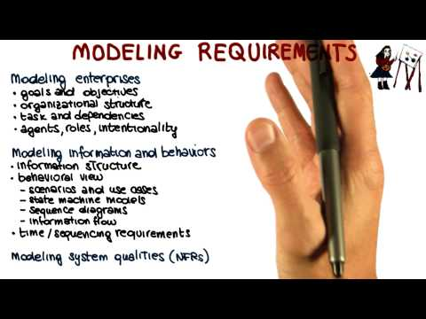 Modeling Requirements - Georgia Tech - Software Development Process