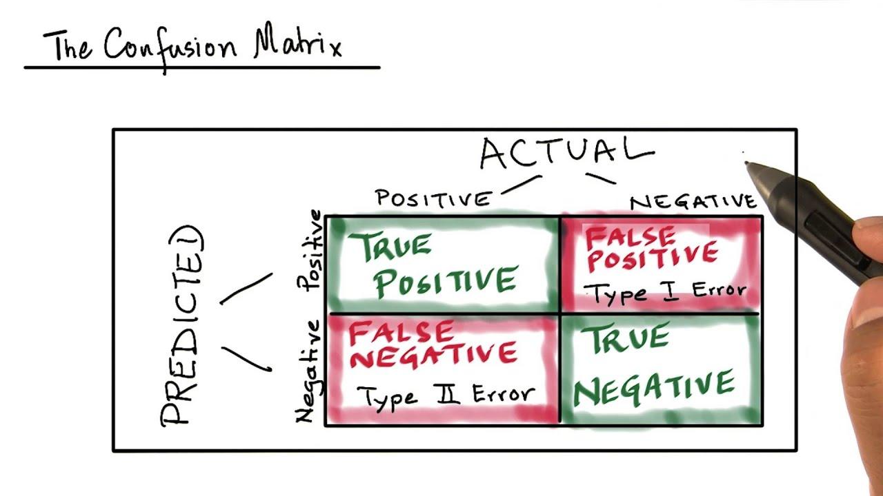 Confusion Matrix - Model Building and Validation