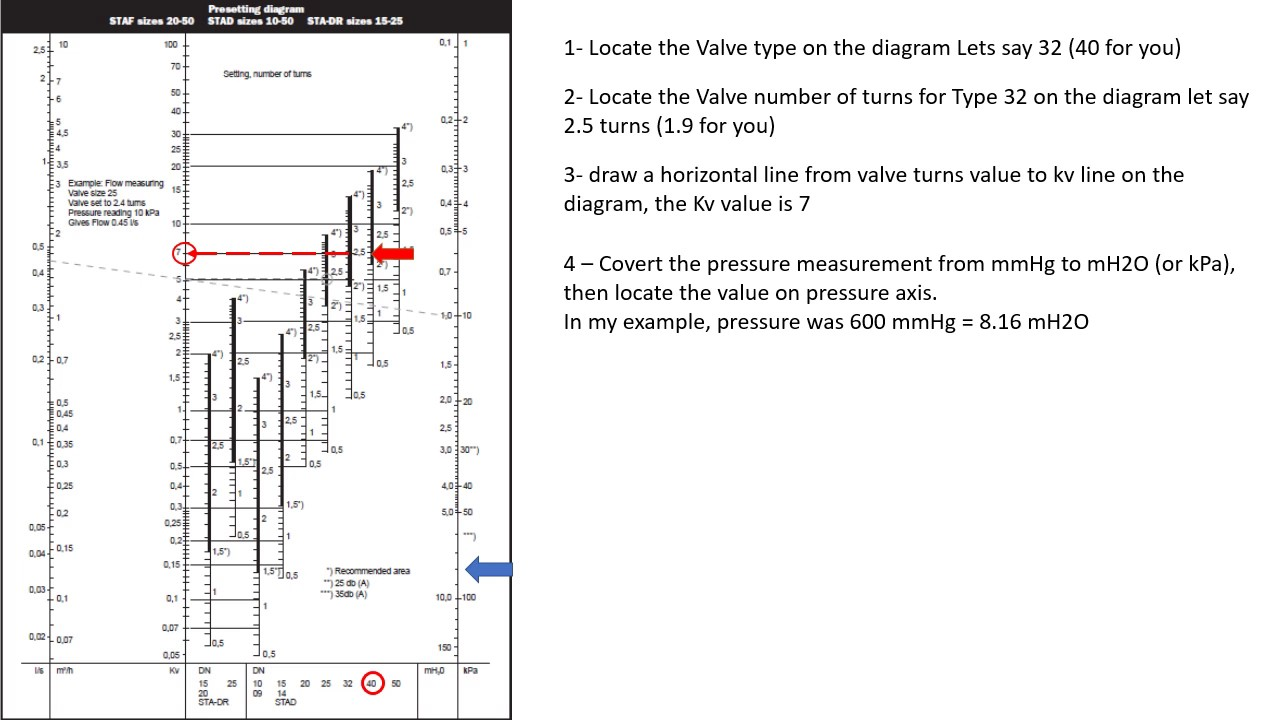 hight resolution of stad valve diagram