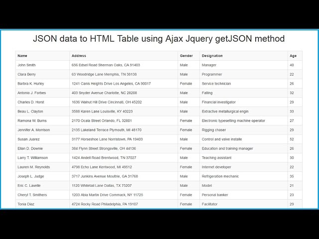 JSON data to HTML Table using Ajax Jquery getJSON method