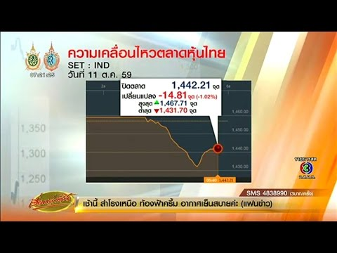 เรื่องเล่าเช้านี้ หุ้นไทยปิดตลาดร่วงเป็นวันที่ 2 จากหลายปัจจัยลบใน-นอกประเทศ