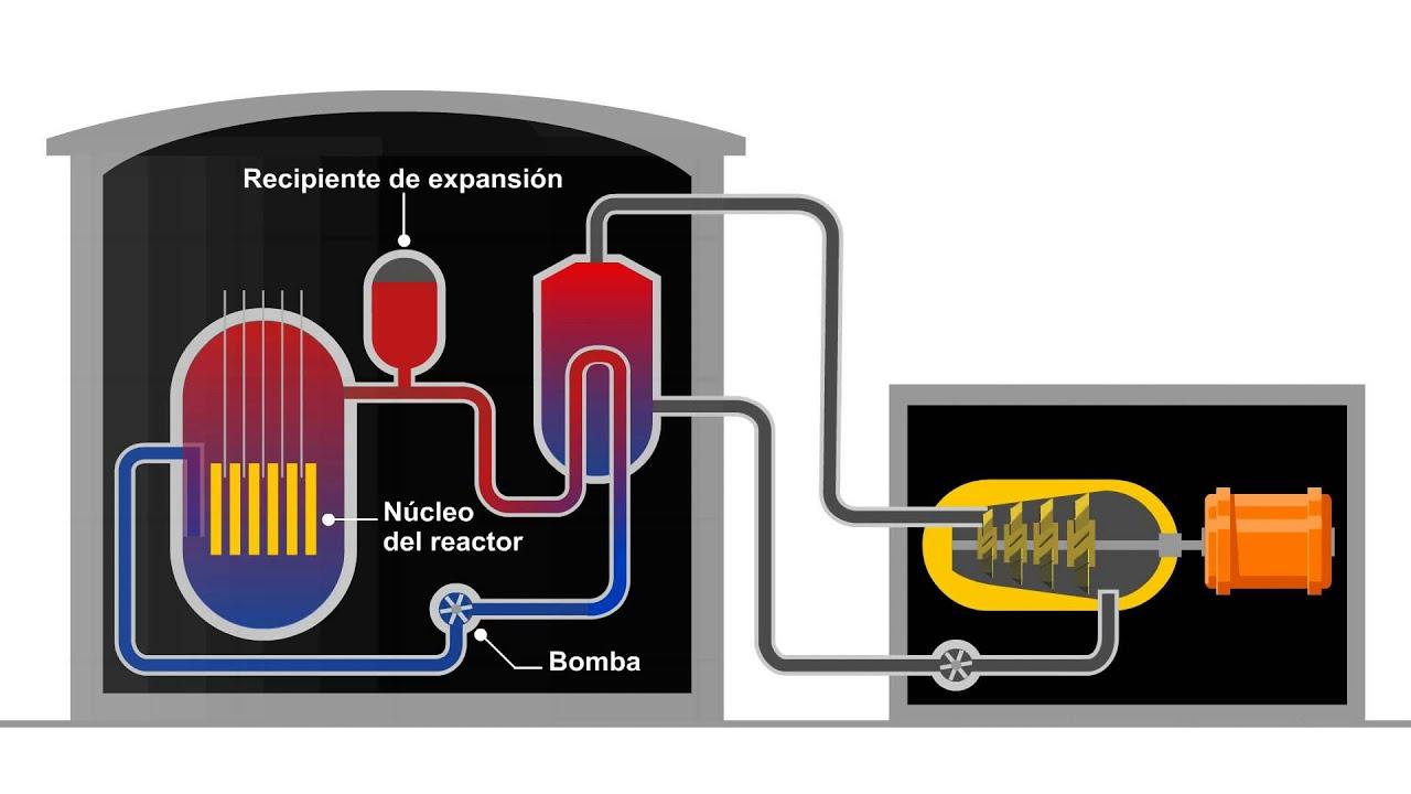 Como Se Genera La Energía Nuclear Central Nuclear Fisión Atómica