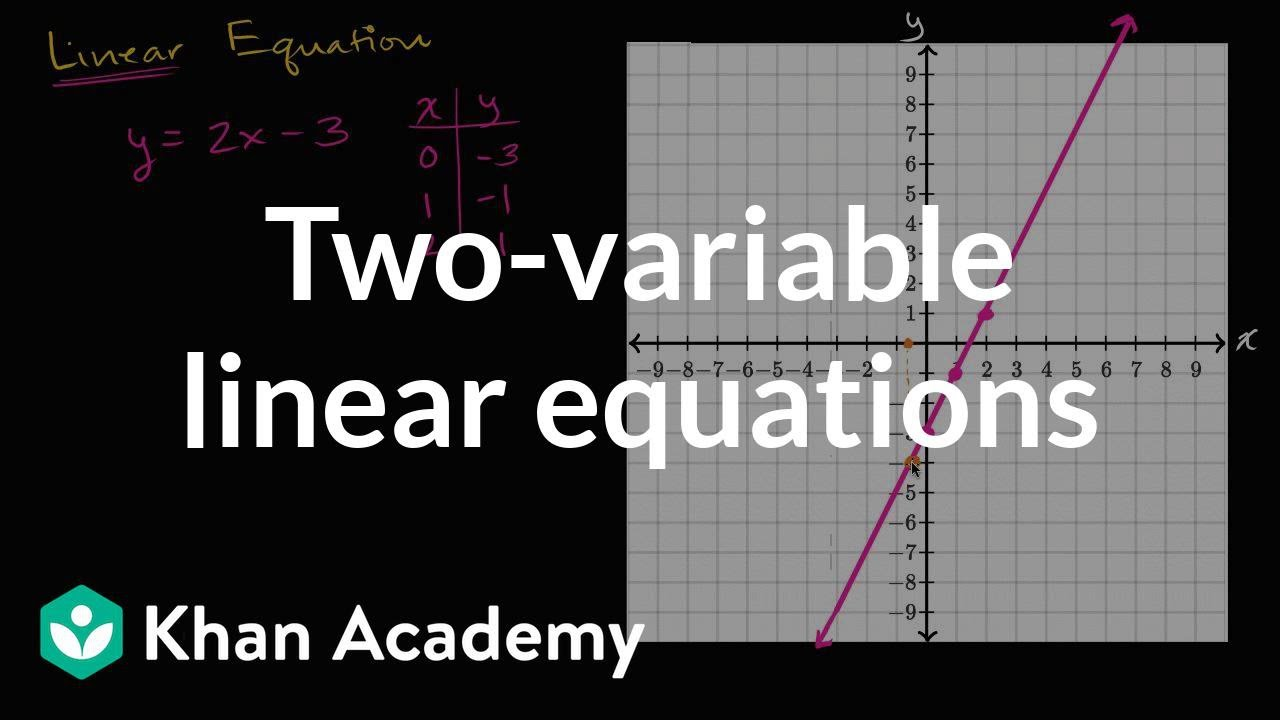 Two Variable Linear Equations And Their Graphs Algebra I