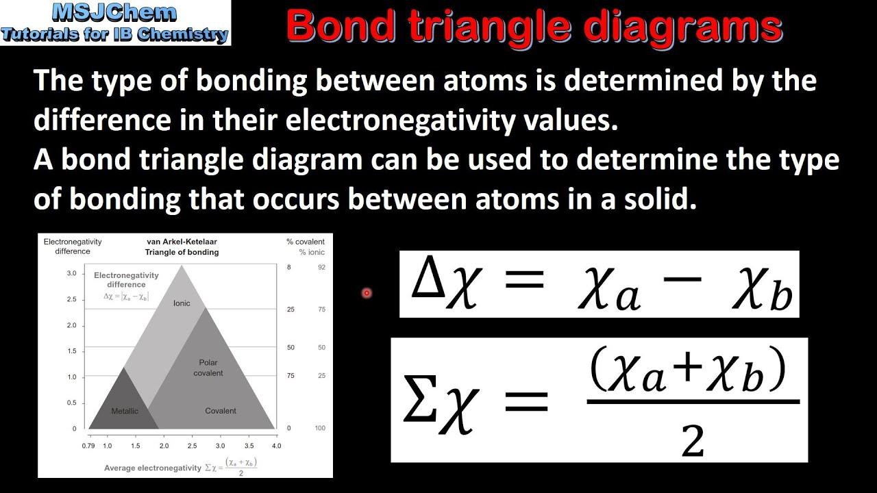 A 1 Bonding Triangle Diagrams  Sl