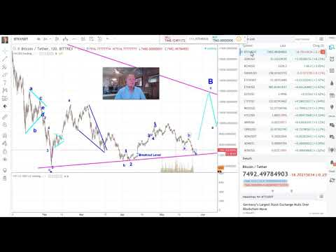 Wyckoff Analysis on Icon ICX and Bitcoin TA 5/24/18