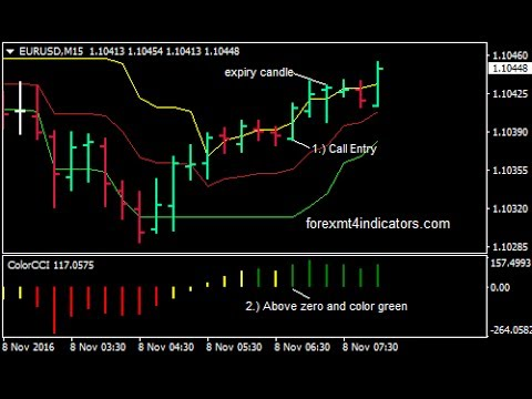 How to trade binary option with price action