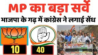 MP election : बड़ा सर्वे । कांग्रेस को जबर्दस्त बढ़त । भाजपा के गढ़ में सेंध । opinion poll survey