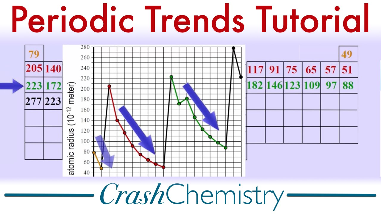 Periodic trends properties tutorial periodicity the periodic periodic trends properties tutorial periodicity the periodic table of elements crash chemistry gamestrikefo Choice Image