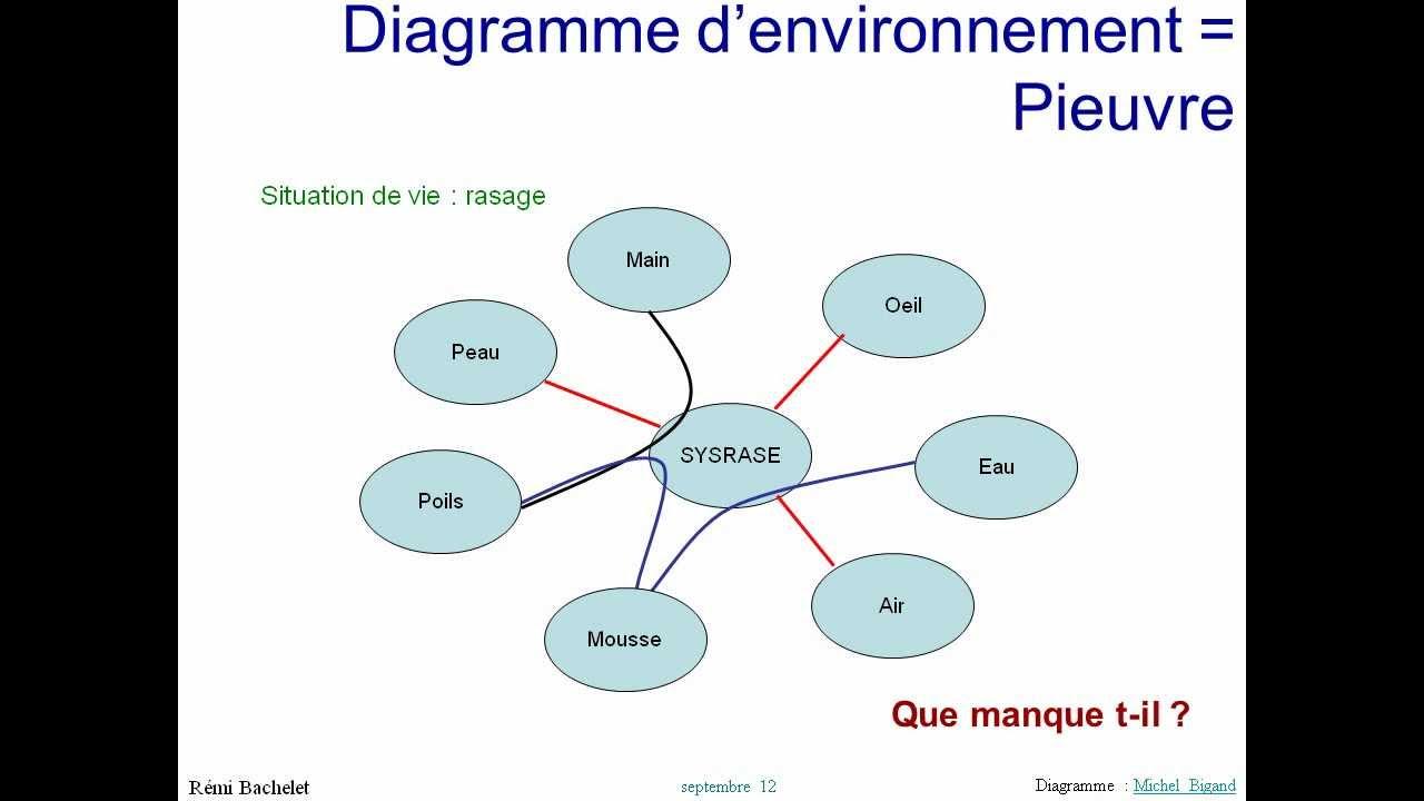 Cours D U0026 39 Analyse Fonctionnelle 4  5