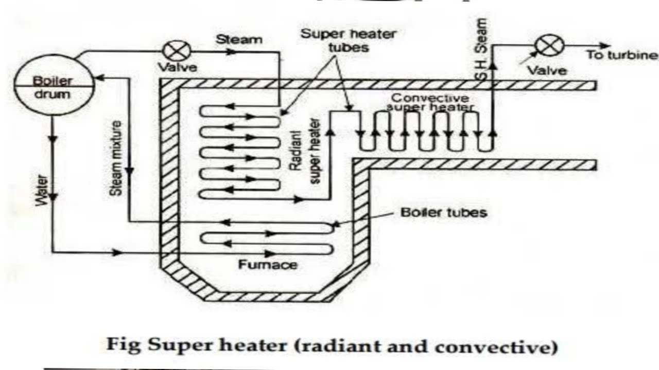 What is superheater and how they work. Different types.♨️