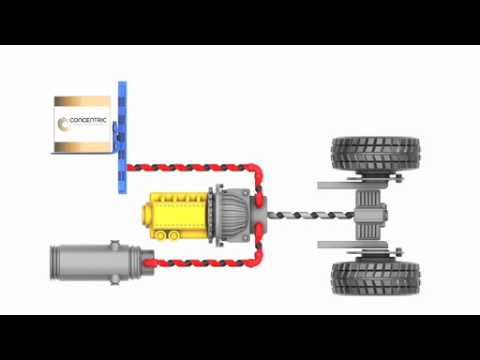Concentric Energy Management System (EMS)  | Video 1