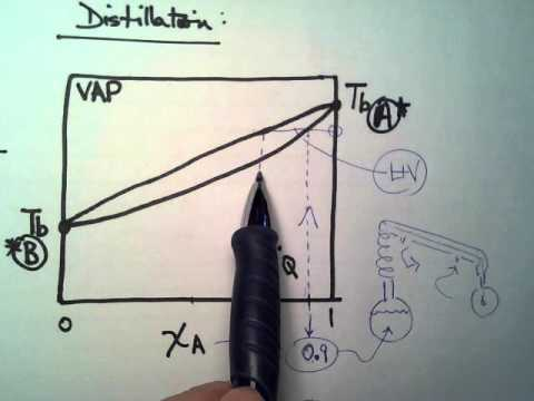 Distillation Illustration In Boiling Point Phase Diagram Youtube
