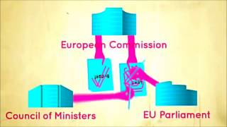 EU Institutions in 5 minutes
