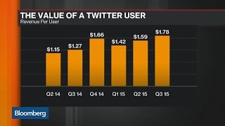 The Growing Value of a Twitter User