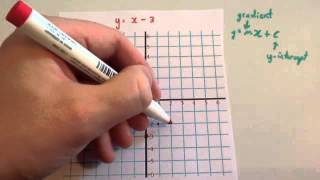 Drawing linear graphs using gradient and intercept - Corbettmaths