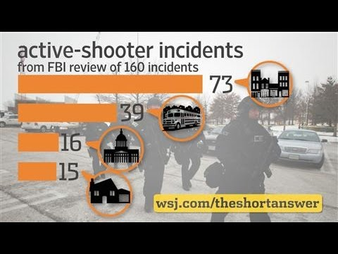 Mass Shootings: How Often Do Unarmed Citizens Stop Them?