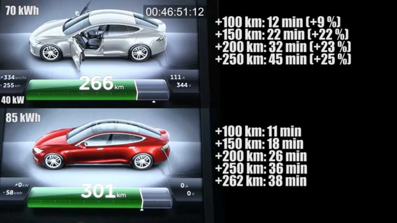 Supercharging Tesla Model S 70 Kwh Vs 85