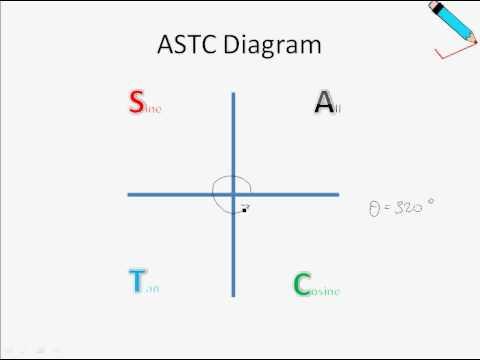 Unit Circle Cast Diagram Trigonometry A Level Mathematics Mp4