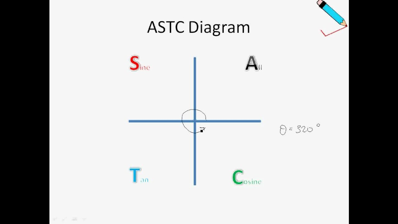 A Maths Chap 112 Trigonometric Ratios Of Any Angles Astc Diagram