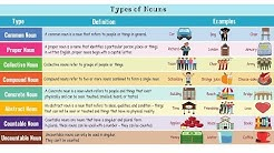 Types of Nouns in English | Grammar Rules and Examples