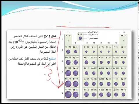 كتاب كيمياء العناصر الانتقالية pdf