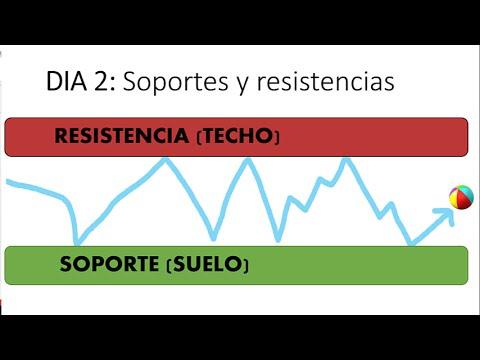 Soporte y resistencia en opciones binarias